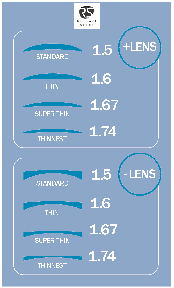 lens-thickness