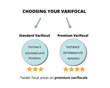 varifocal-choice